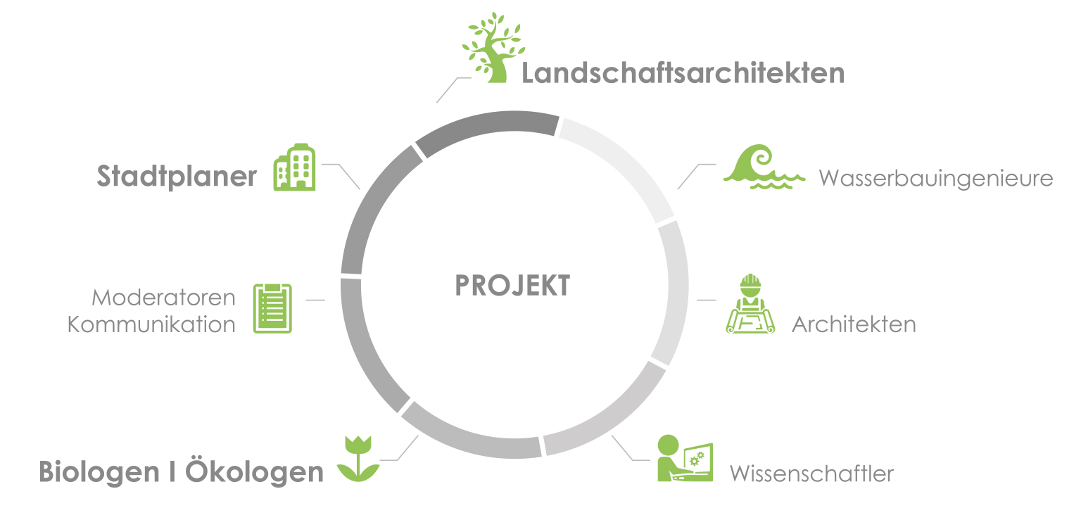 Planstatt Senner Landschaftsarchitekten Biologen Stadtplaner